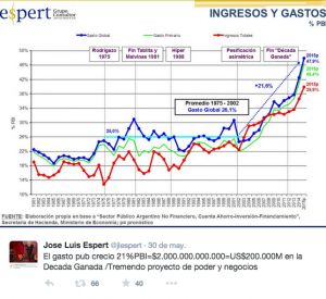 José Luis Espert muestra la vergonzante evolución del gasto público como % del PIB