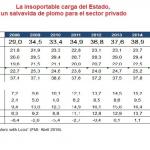 Argentina: despedir 2 millones de empleados públicos es la solución