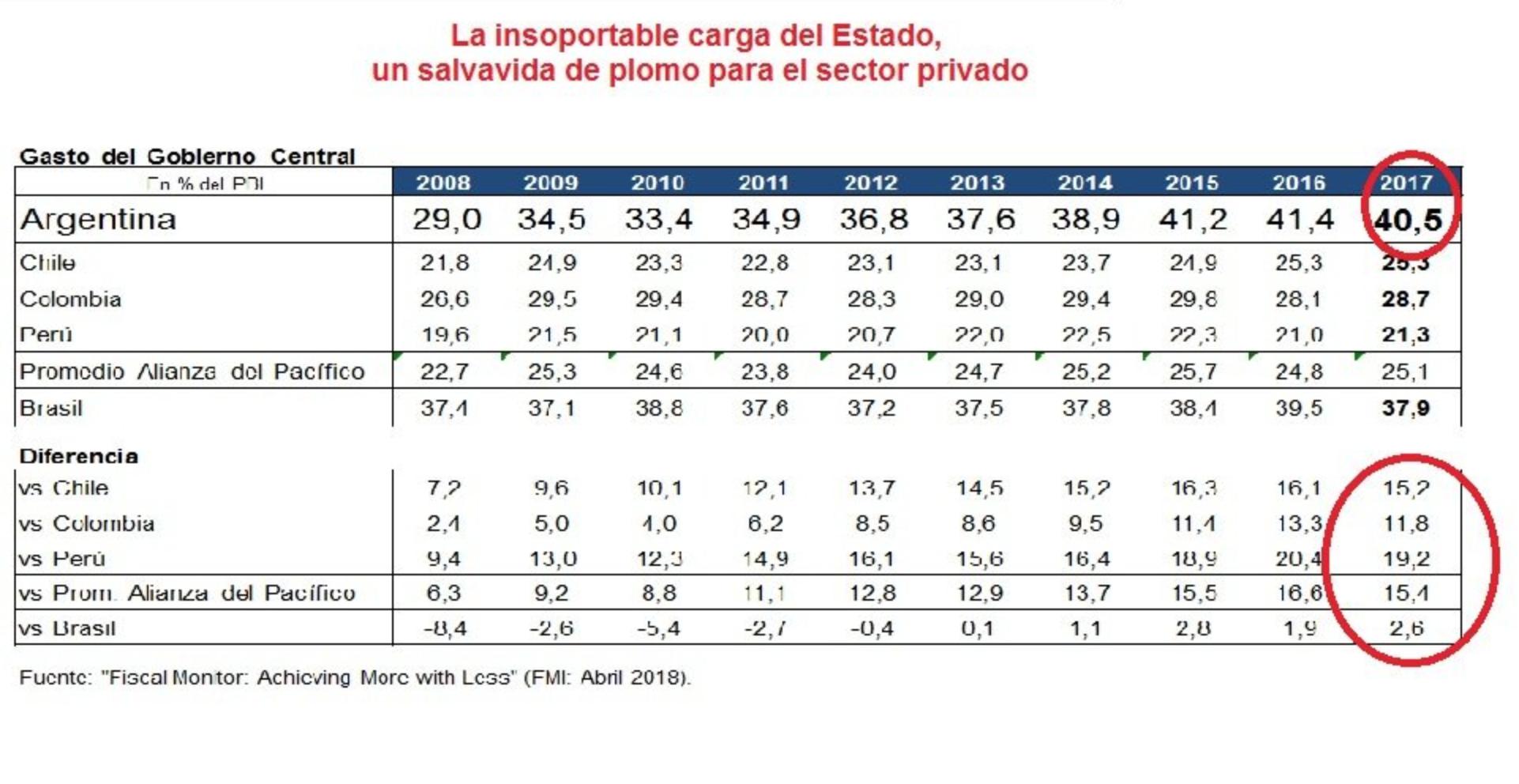 Gasto publico argentina participacion en el PBI y comparacion con países de Latam
